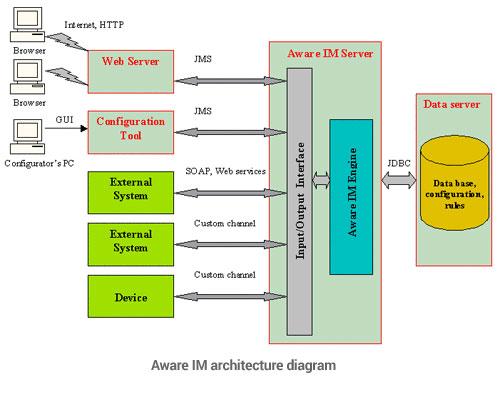 tech-arch